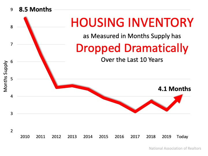 Home Prices: It's All About Supply and Demand   Simplifying The Market